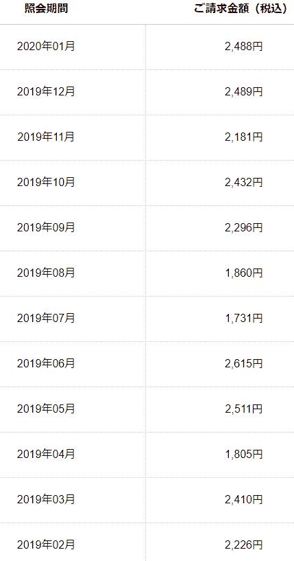 iijmio(みおふぉん)料金明細